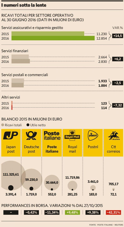 poste-italiane-i-numeri-plus24-15-10-2016-imc