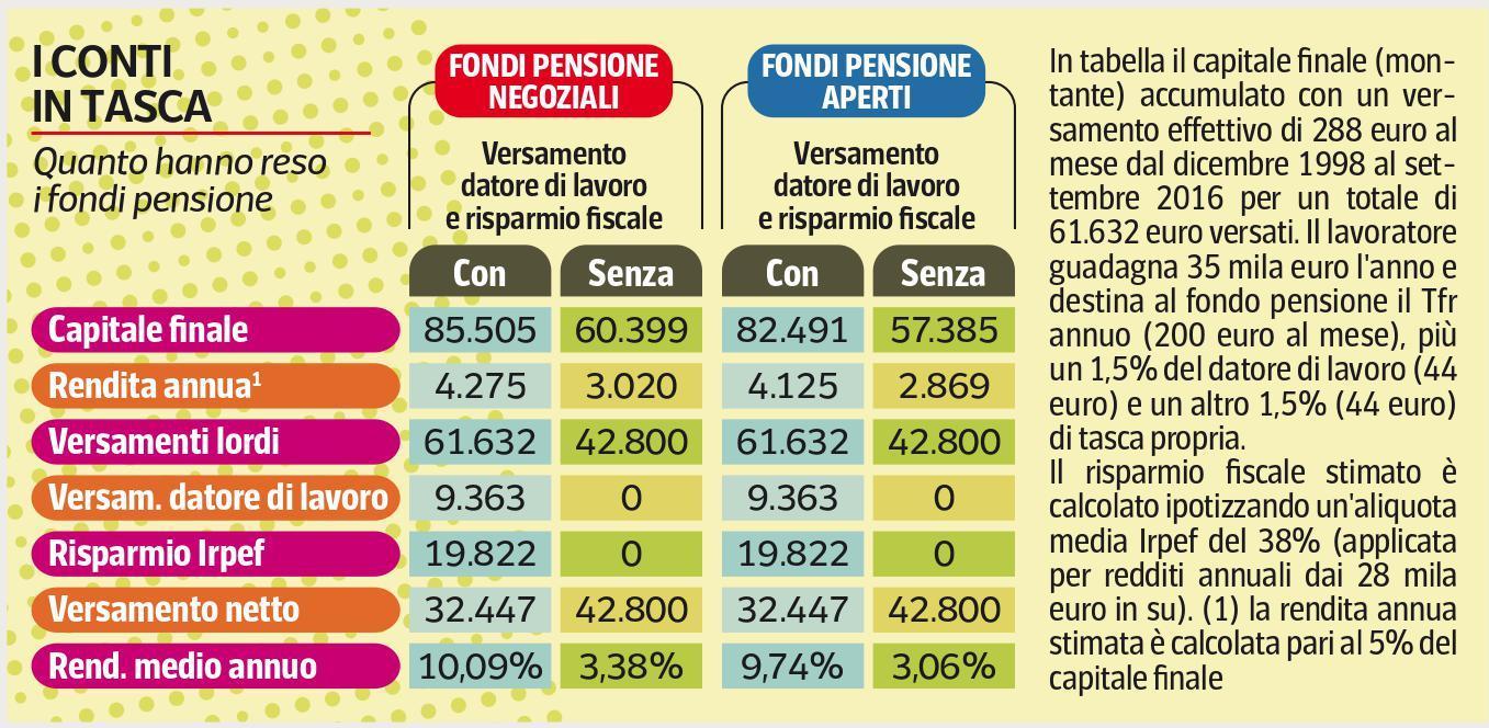 rendimenti-fondi-pensione-corriere-economia-24-10-2016-imc