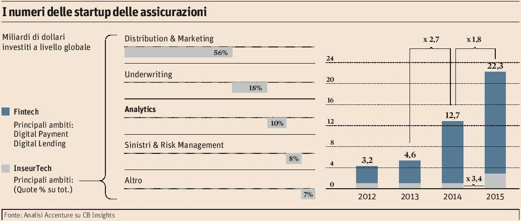 startup-assicurazioni-il-sole-24-ore-18-10-2016-imc