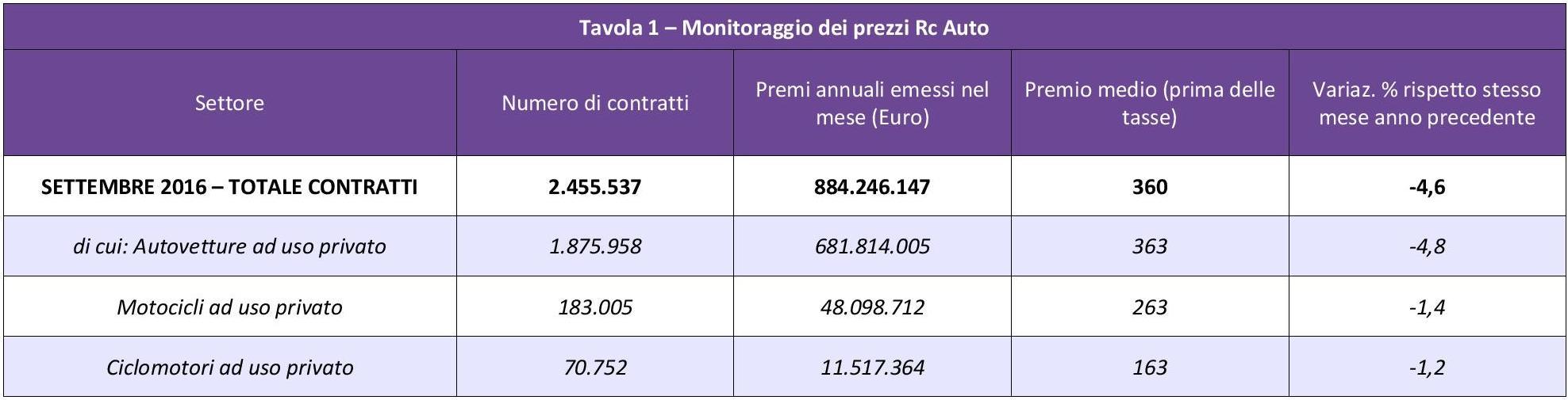 ania-monitoraggio-prezzi-rc-auto-settembre-2016-imc