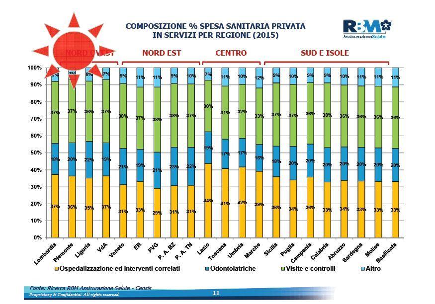 welfare-day-venezia-composizione-spesa-sanitaria-per-regione-imc