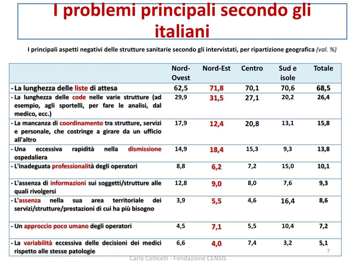 welfare-day-venezia-principali-problemi-per-gli-italiani-imc