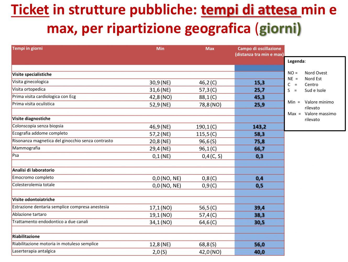 welfare-day-venezia-tempi-di-attesa-per-area-geografica-imc