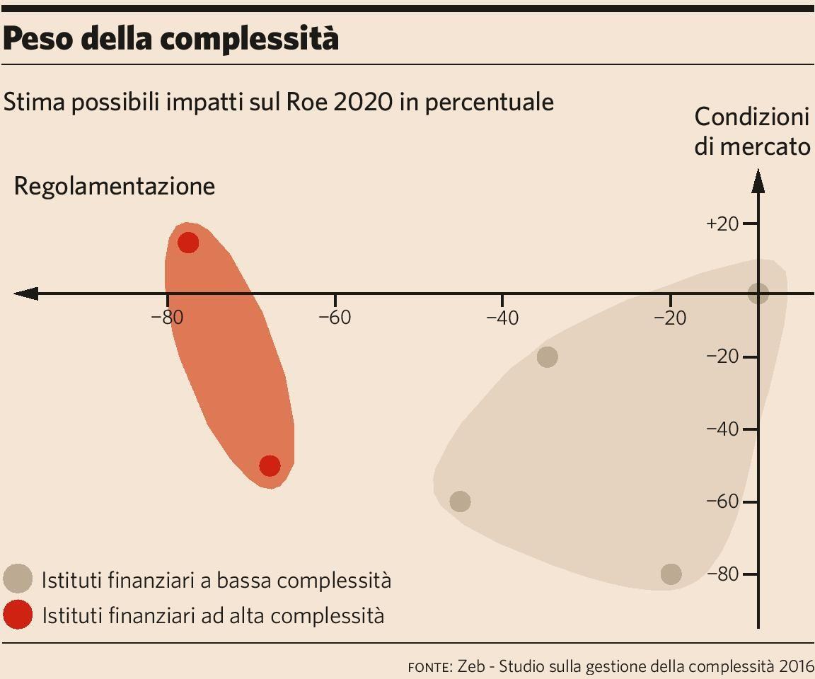 assicurazioni-complessita-plus24-03-12-2016-imc