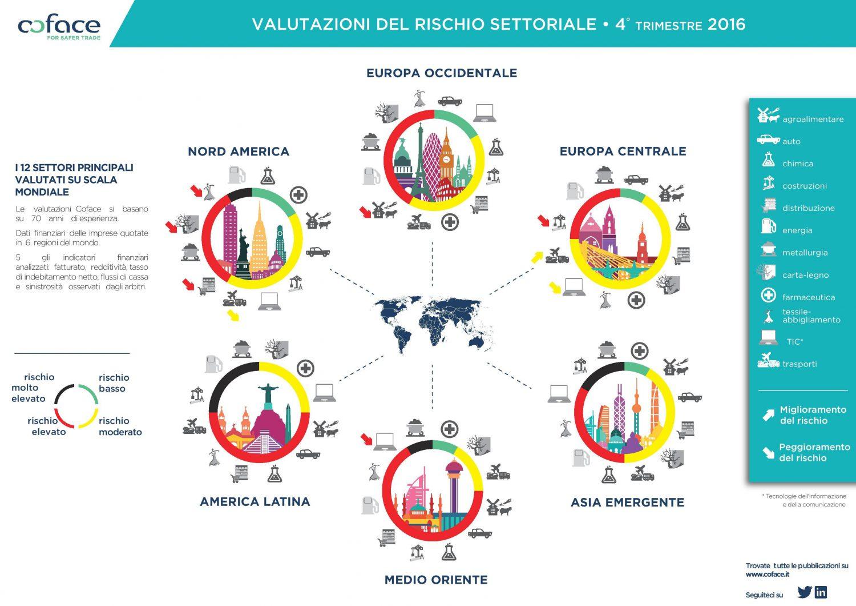 coface-valutazioni-rischio-settoriale-novembre-2016-imc