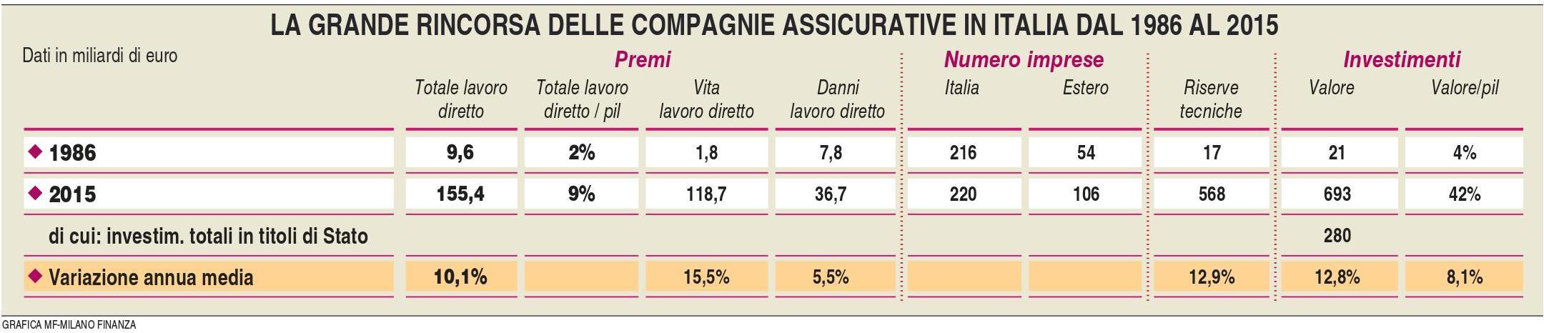 compagnie-assicurative-italiane-1986-2016-milano-finanza-24-12-2016-imc