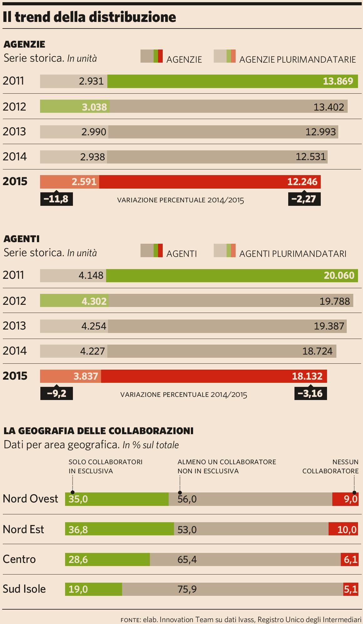 il-trend-della-distribuzione-plus24-24-12-2016-imc