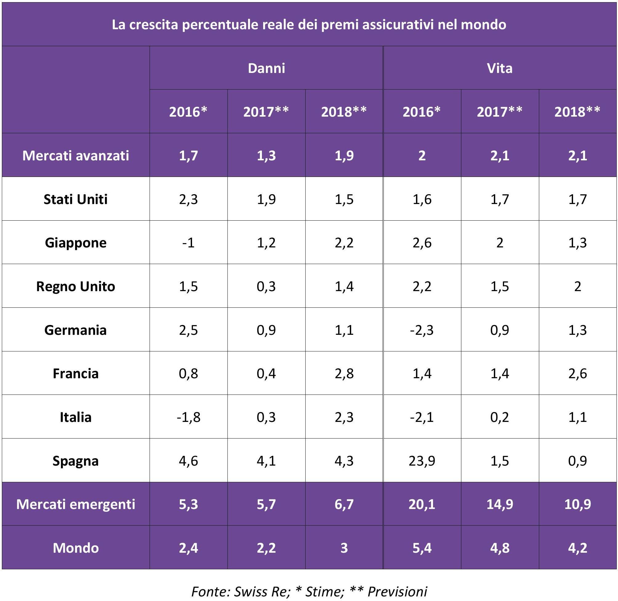 settore-assicurativo-crescita-premi-imc
