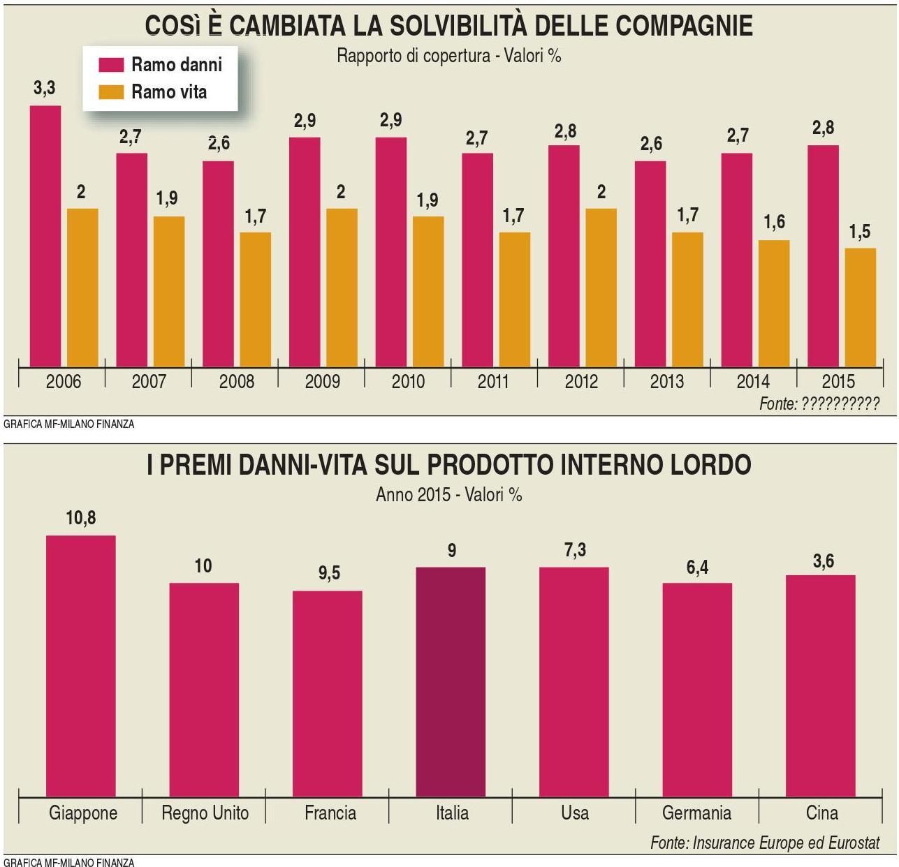 solvibilita-compagnie-milano-finanza-24-12-2016-imc