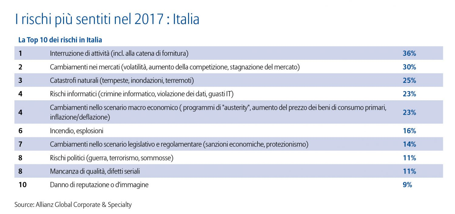 allianz-risk-barometer-2017-top-10-rischi-italia-imc