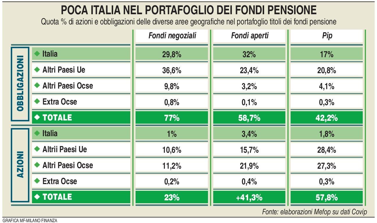 Fondi pensione - Investimenti (MF Milano Finanza 21.01.2017) Imc