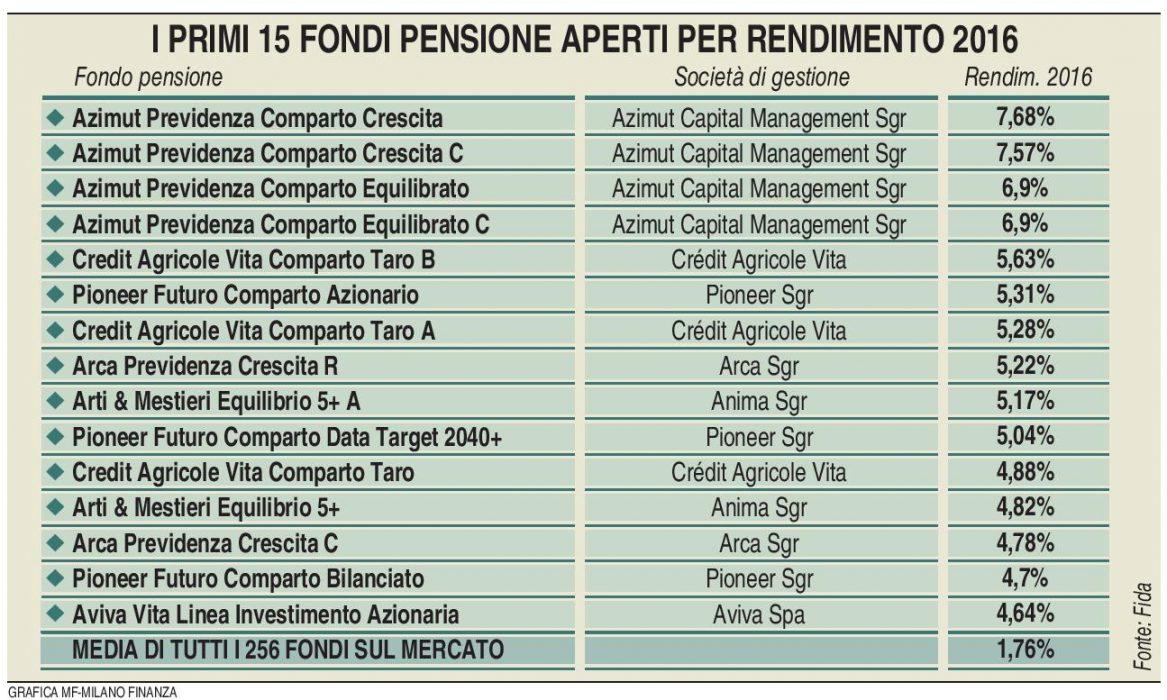 Fondi pensione aperti - Rendimento 2016 (MF Milano Finanza 21.01.2017) Imc