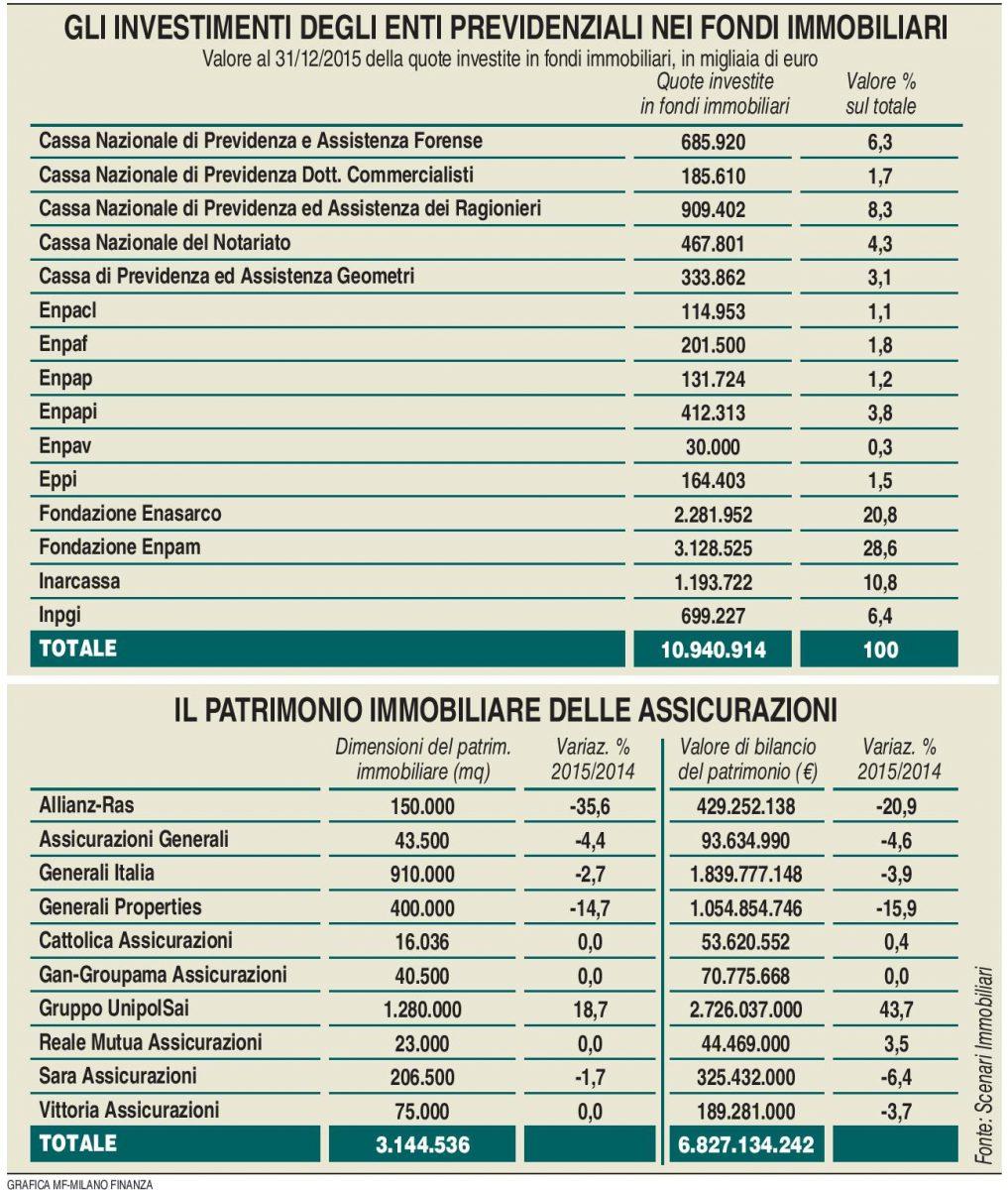 Investimenti settore immobiliare (MF Milano Finanza 11.02.2017) Imc