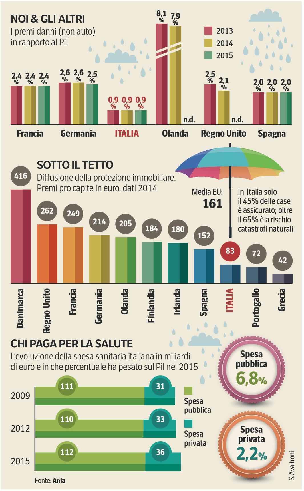 Italia - Coperture assicurative (Corriere Economia 13.02.2017) Imc