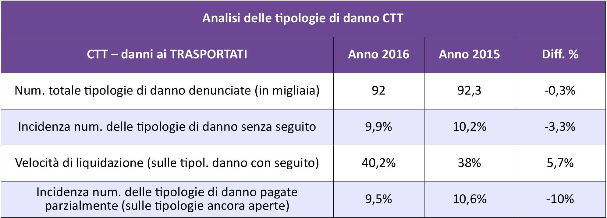 ANIA - Rc Auto - Danno CTT 2016 IMC