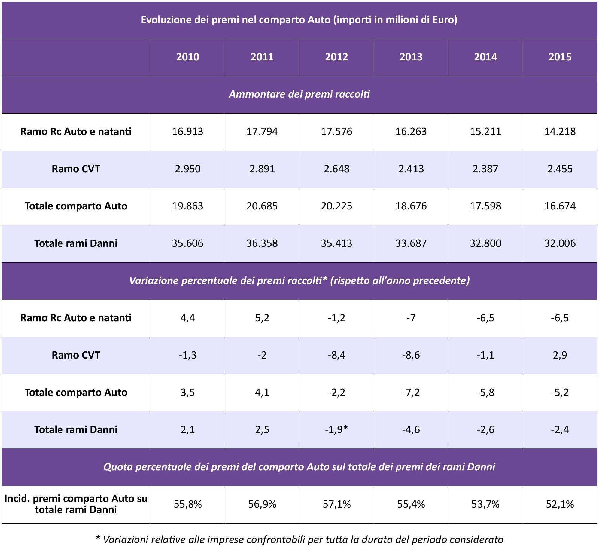 IVASS - Statistiche Auto 2015 - Tab. 1 - Evoluzione Premi IMC