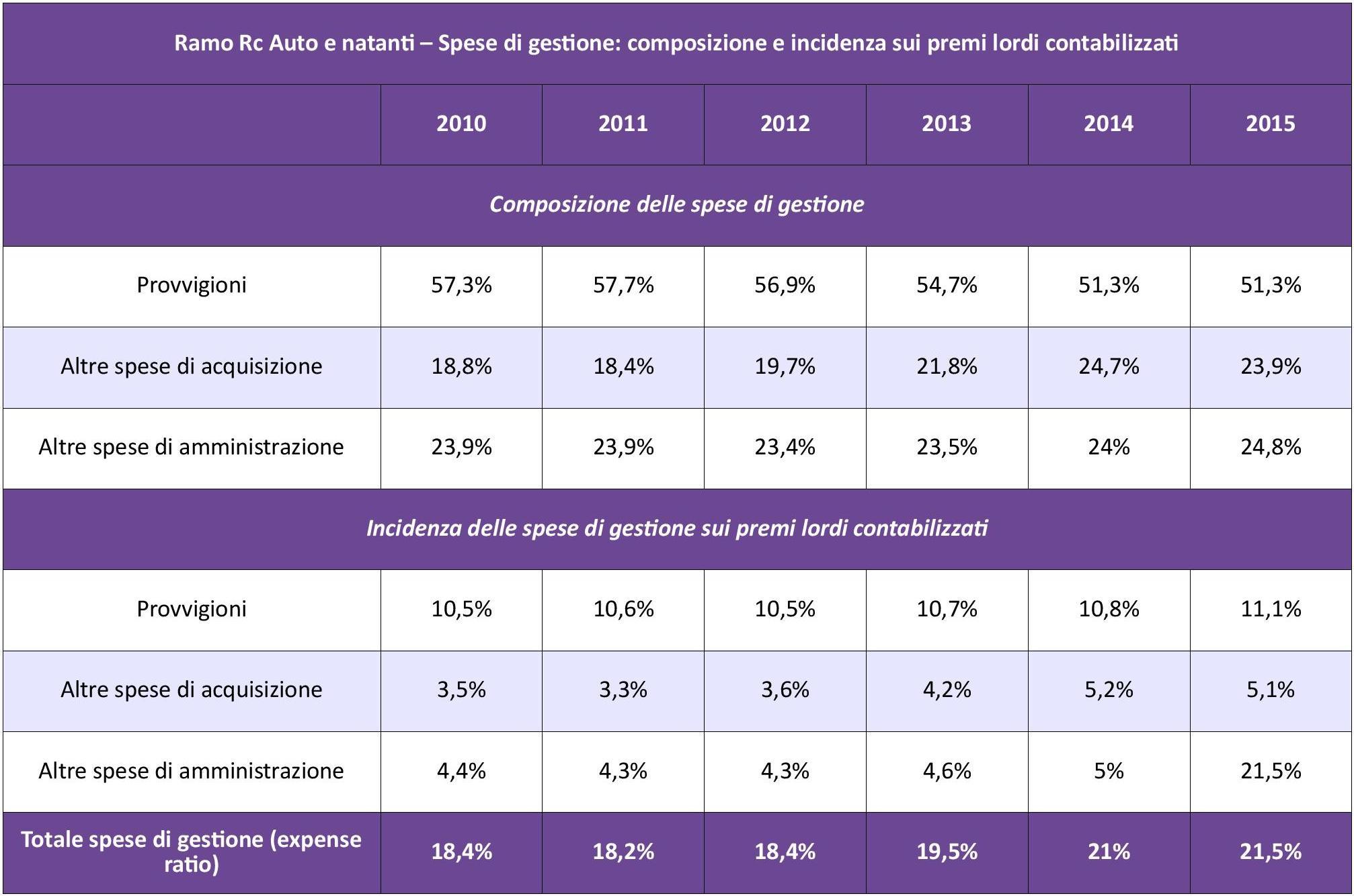 IVASS - Statistiche Auto 2015 - Tab. 2 - Spese gestione IMC