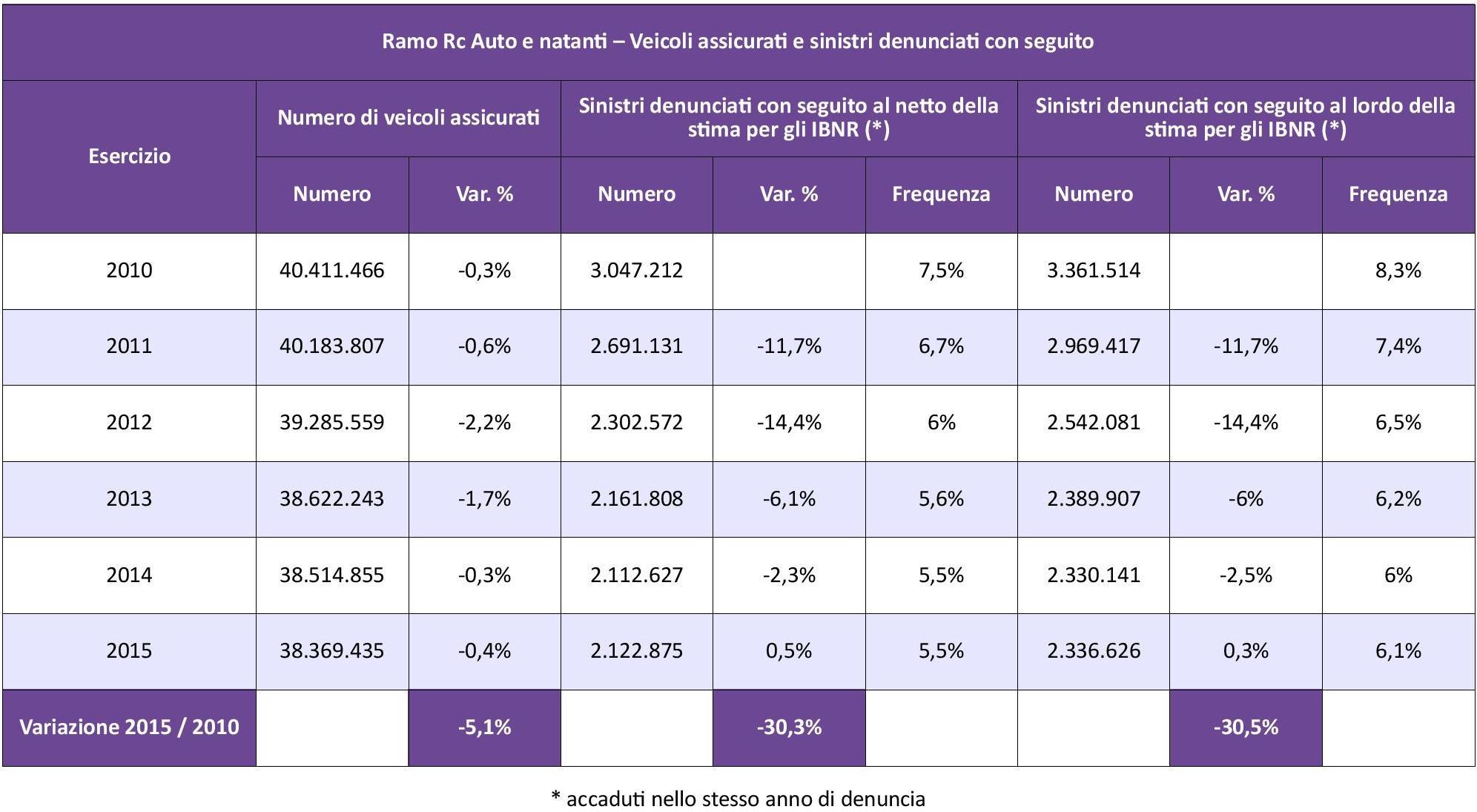 IVASS - Statistiche Auto 2015 - Tab. 3 - Andamento Sinistri IMC (2)