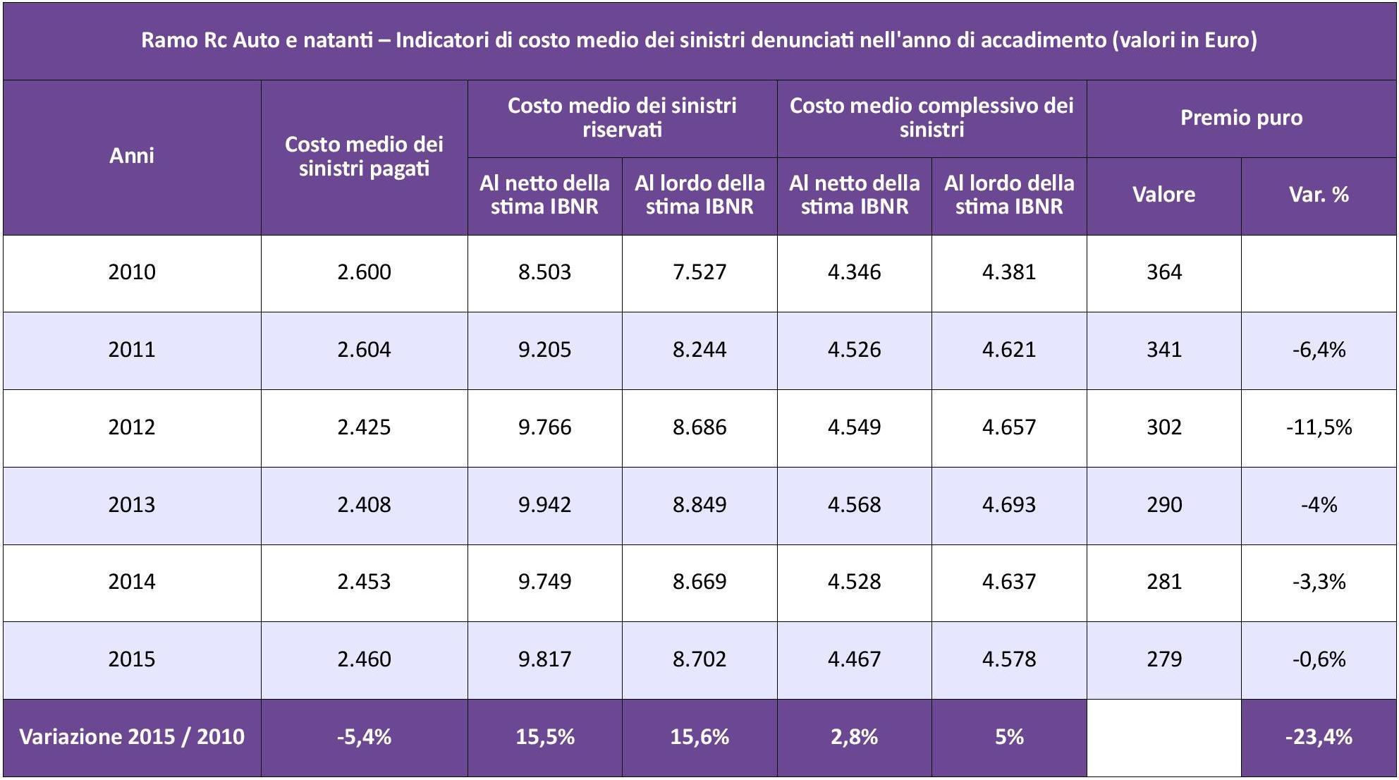 IVASS - Statistiche Auto 2015 - Tab. 4 - Costo medio sinistri IMC