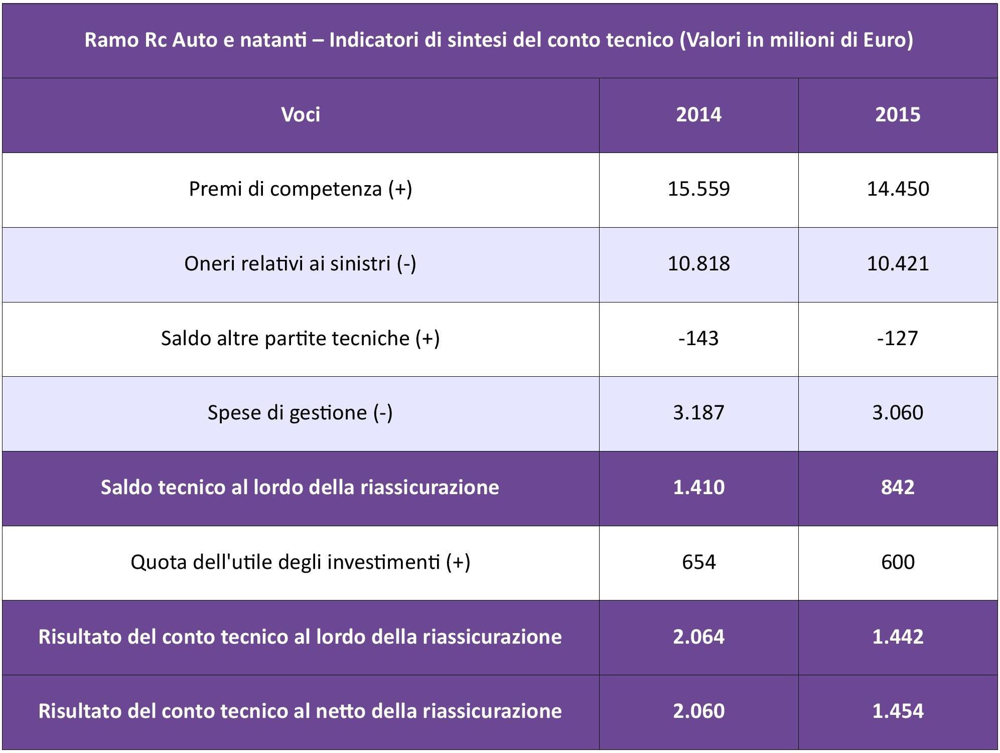 IVASS - Statistiche Auto 2015 - Tab. 5 - Sintesi conto tecnico IMC