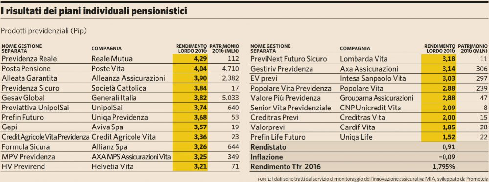 Piani individuali pensionstici 2016 (Plus24 08.04.2017)