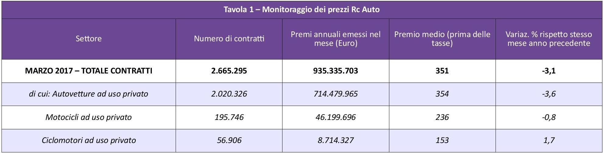 ANIA - Monitoraggio prezzi Rc Auto - Marzo 2017 IMC