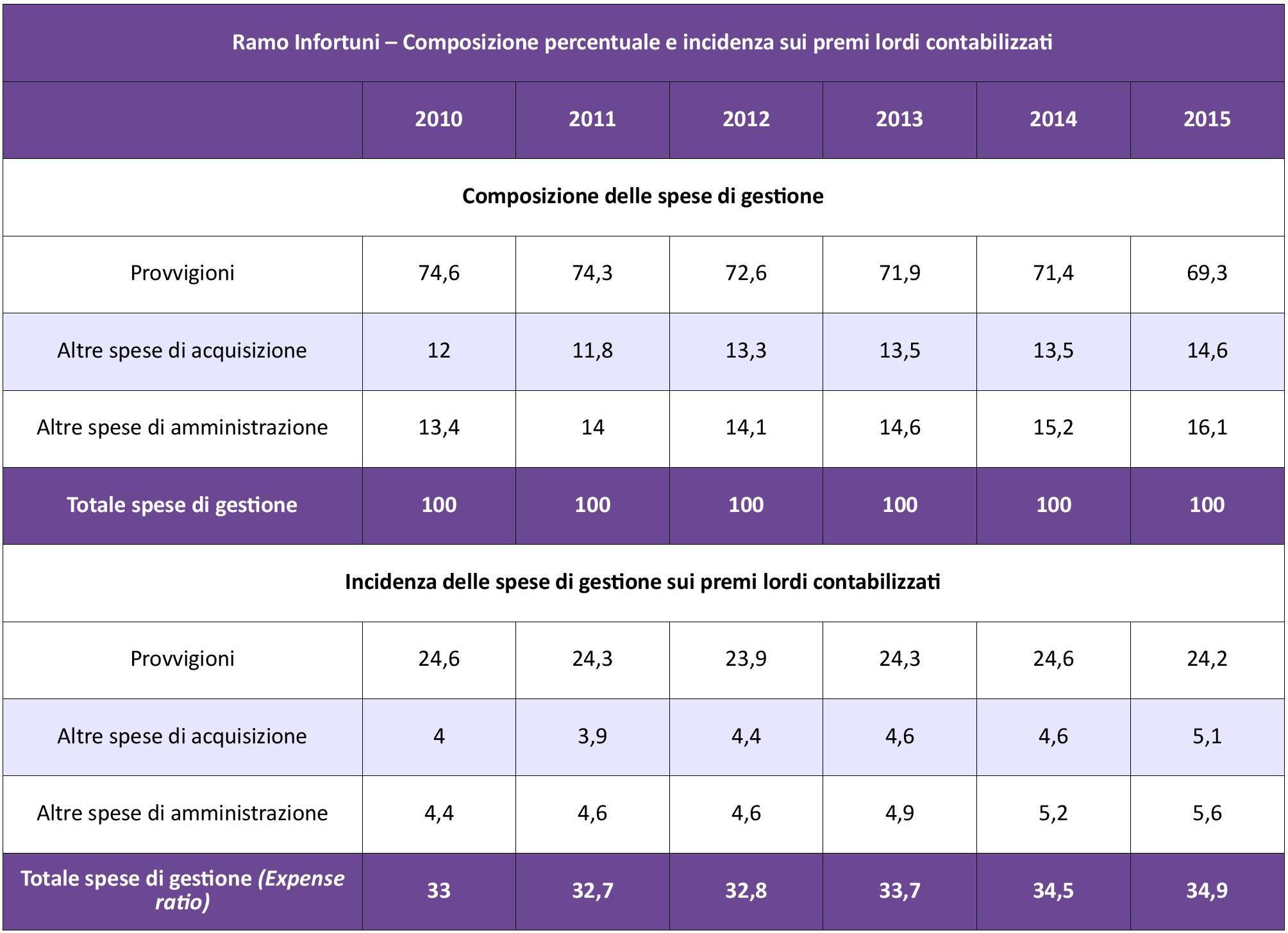IVASS - Infortuni - Costi Gestione IMC