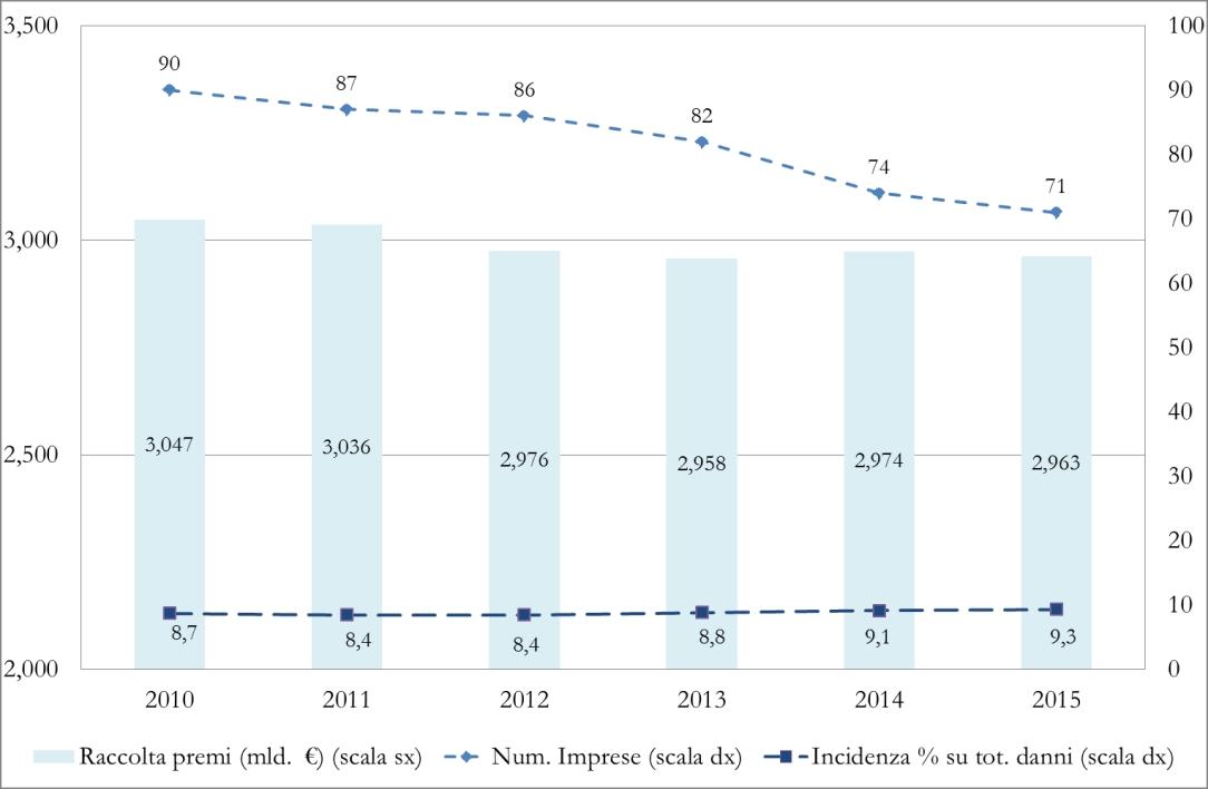 IVASS - Ramo Infortuni - Numero imprese attive e valore della raccolta premi nel ramo infortuni Imc