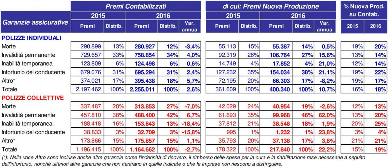 ANIA - Infortuni 2016 - Distribuzione per garanzia e tipologia Imc