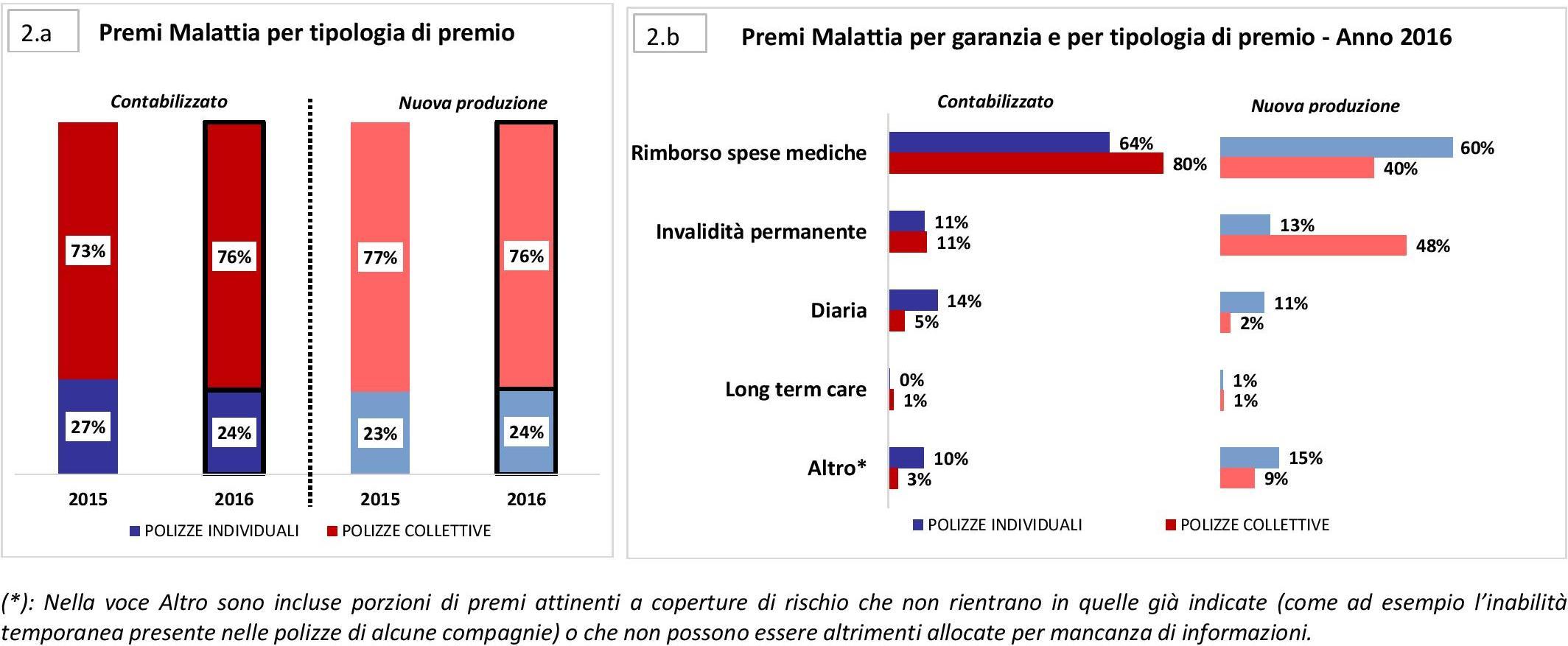 ANIA - Malattia 2016 - Polizze individuali e collettive Imc