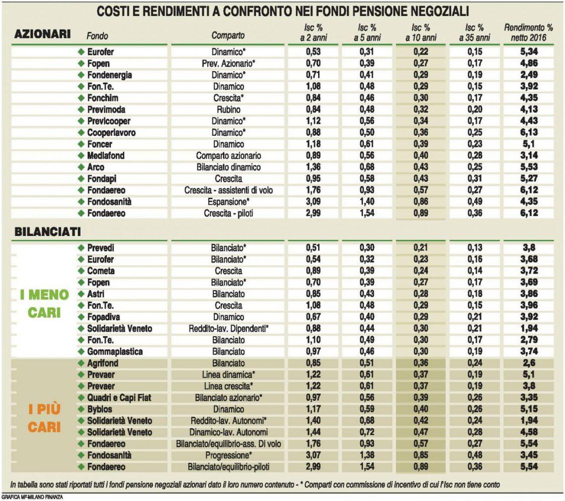 Fondi pensione negoziali - Costi e rendimenti (MF Milano Finanza 17.06.2017) Imc