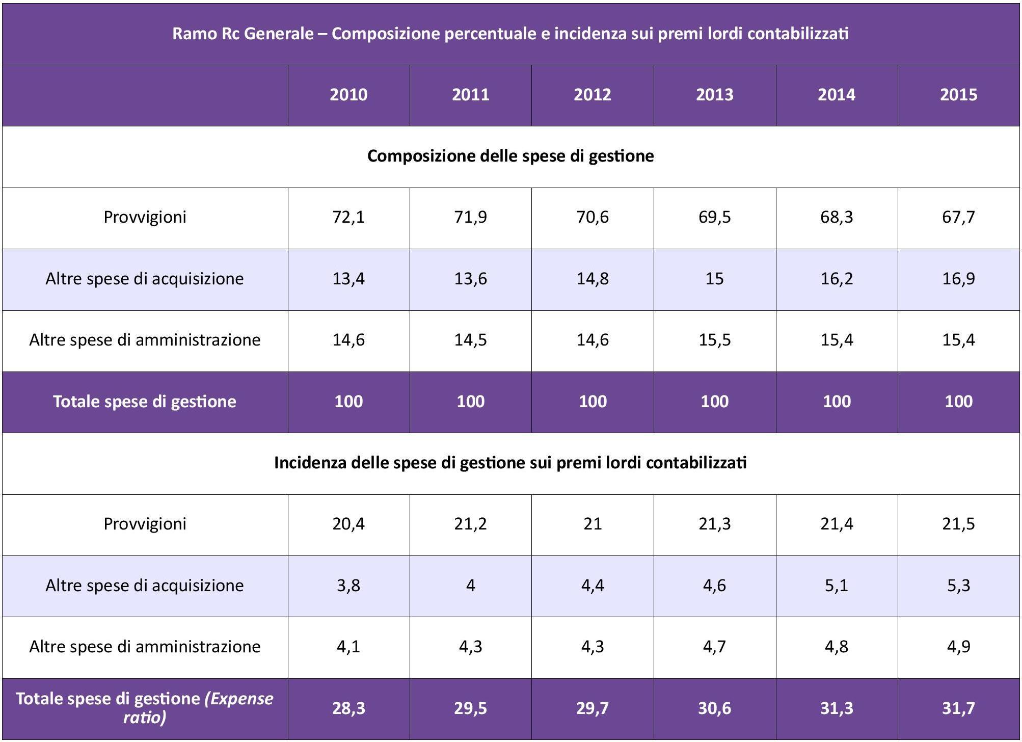 IVASS - RCG - Costi Gestione IMC