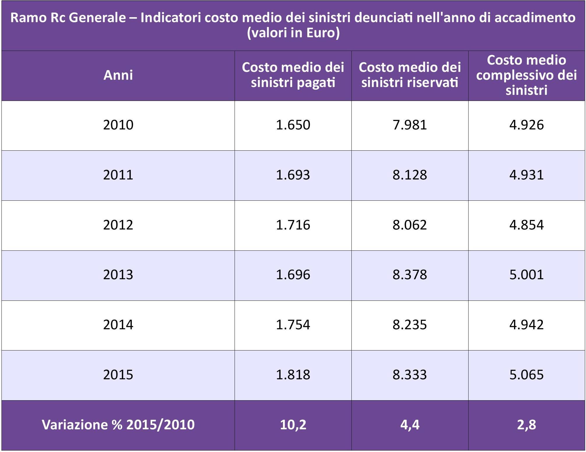 Ivass attivit assicurativa 2010 2015 nel comparto salute for Costo medio dei progetti