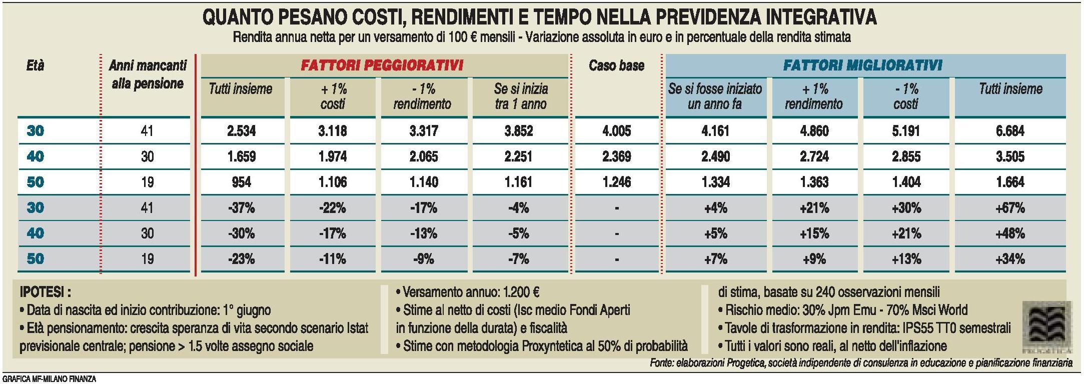 Previdenza complementare - Costi, rendimenti, tempo (MF Milano Finanza 17.06.2017) Imc