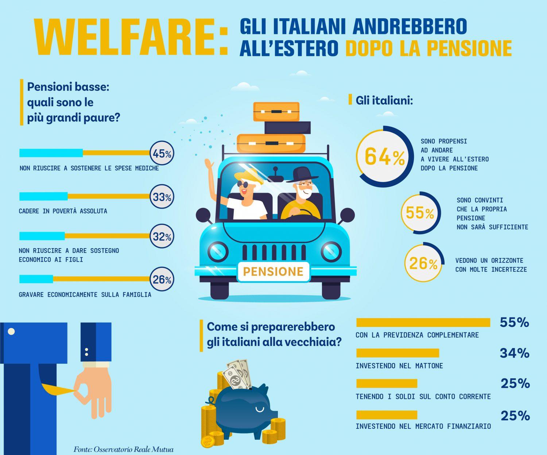 Reale Mutua - Infografica Osservatorio welfare e pensioni Imc