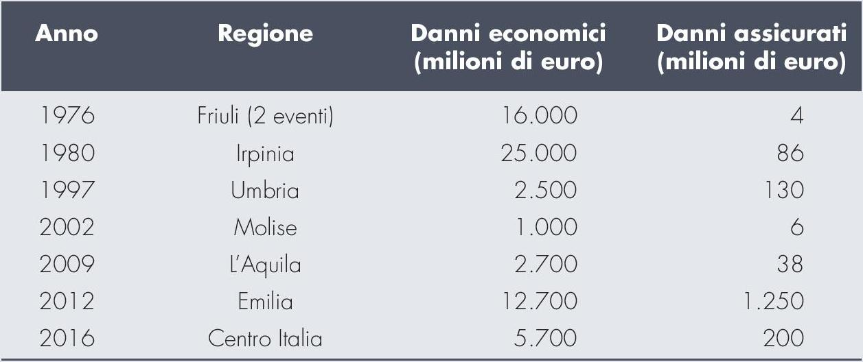 ANIA - Catastrofi naturali - Perdite economiche e assicurate Italia Imc