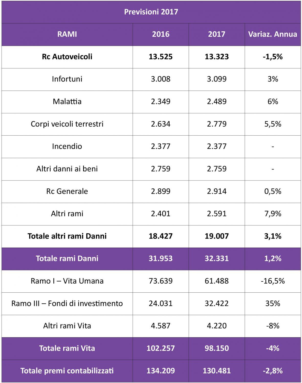 ANIA - Previsione premi assicurativi 2017 - Settembre 2017 IMC