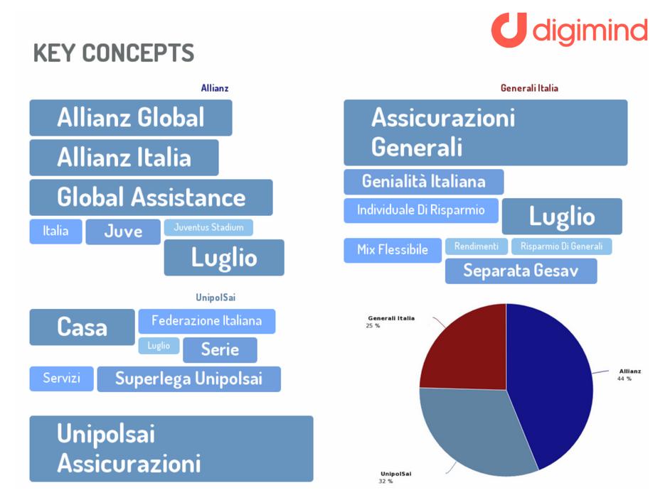 Digimind - Report Top Brands assicurativi - Temi di conversazione Imc