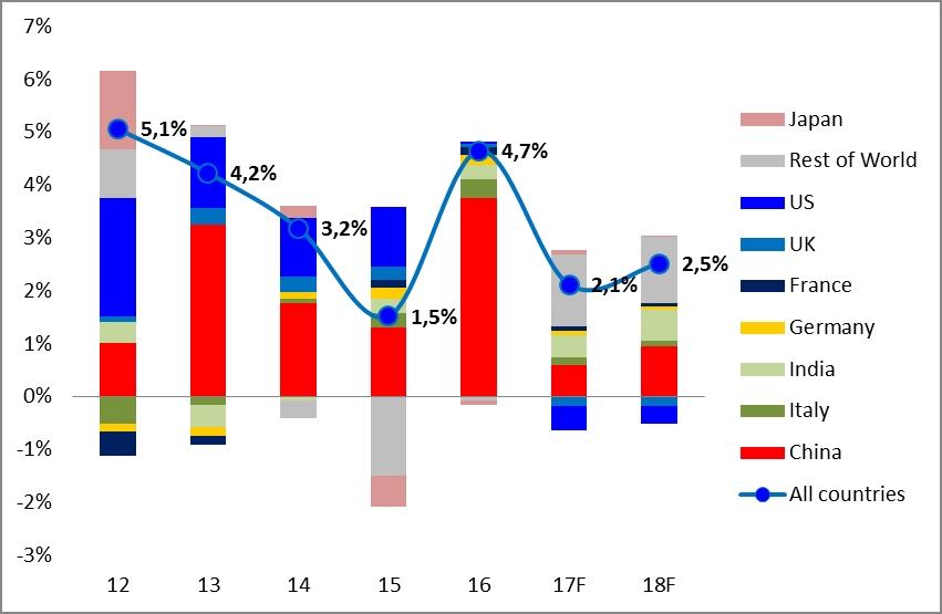 Euler Hermes - Contributo alla crescita nella vendite mondiale di veicoli (Fonte Euler Hermes) Imc
