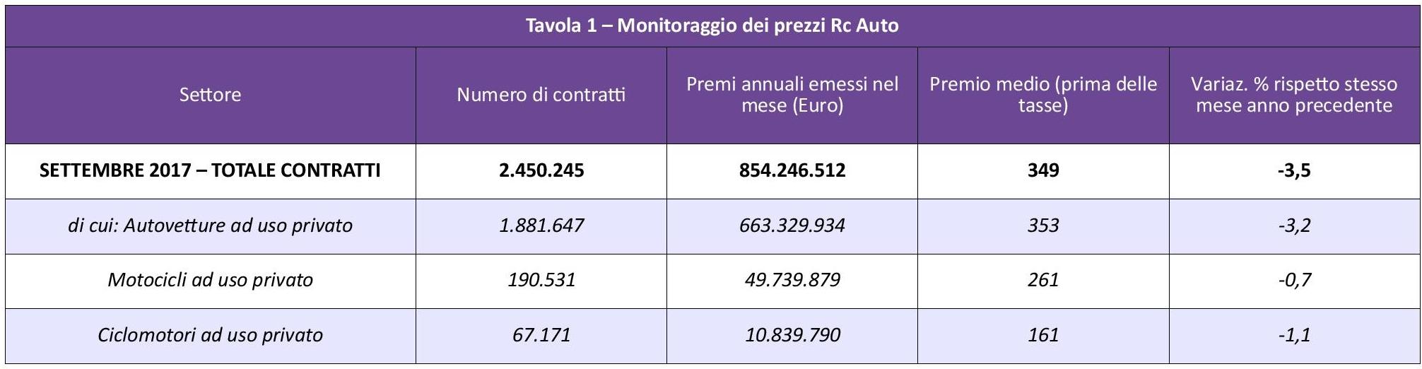 ANIA - Monitoraggio prezzi Rc Auto - Settembre 2017 IMC
