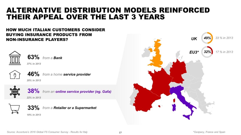 Accenture - Insurance Day 2017 - Incidenza modelli distributivi alternativi Imc