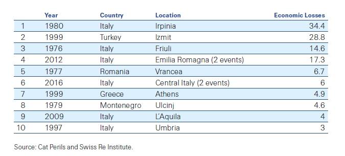 Swiss Re - I dieci maggiori terremoti 1970-2016 Imc
