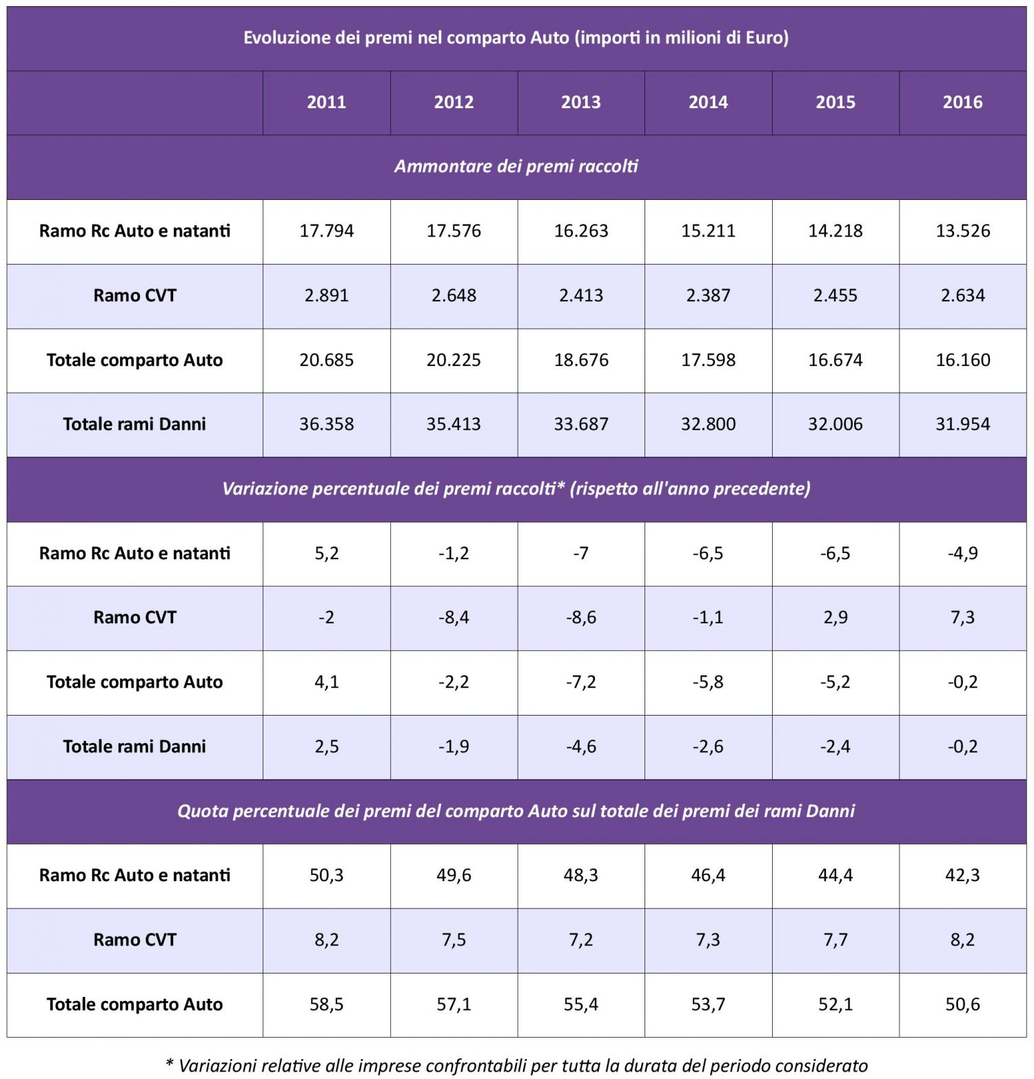 IVASS - Statistiche Auto 2016 - Tab. 1 - Evoluzione Premi IMC