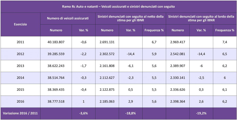 IVASS - Statistiche Auto 2016 - Tab. 3 - Veicoli assicurati e sinistri denunciati IMC