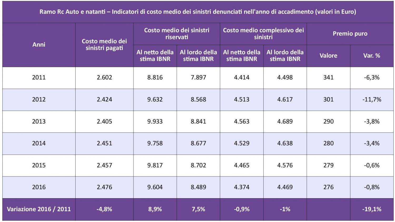 IVASS - Statistiche Auto 2016 - Tab. 4 - Costo medio sinistri IMC