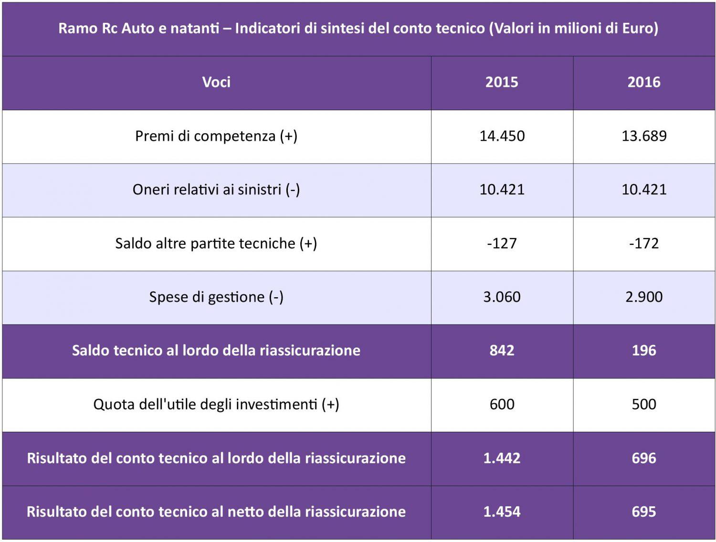 IVASS - Statistiche Auto 2016 - Tab. 5 - Sintesi conto tecnico IMC