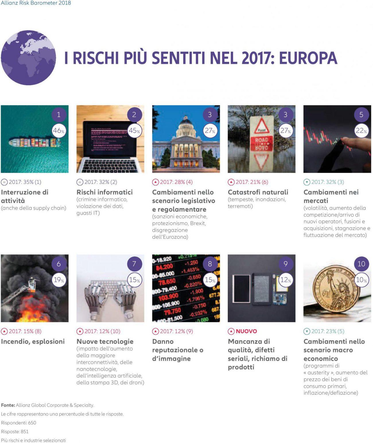 Allianz Risk Barometer 2018 - Top 10 Rischi Europa Imc