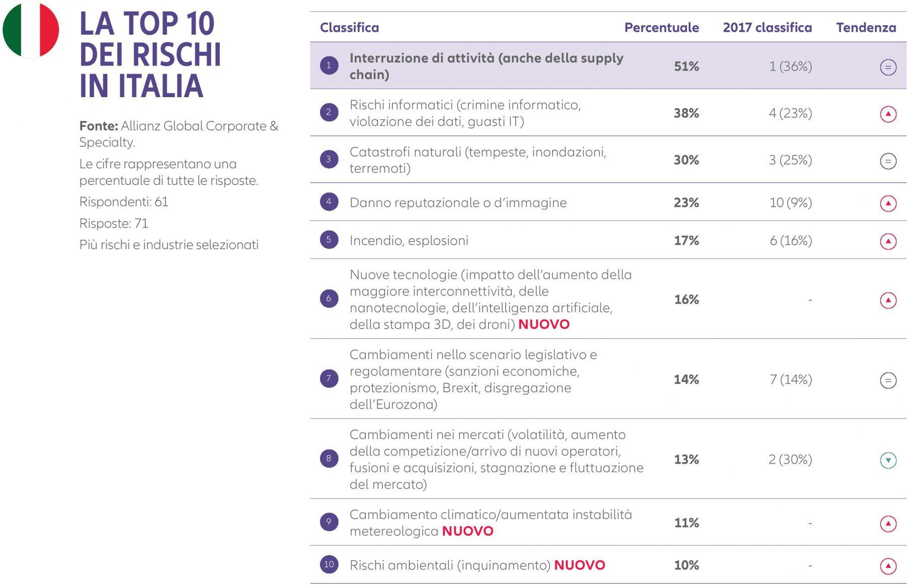 Allianz Risk Barometer 2018 - Top 10 Rischi Italia Imc
