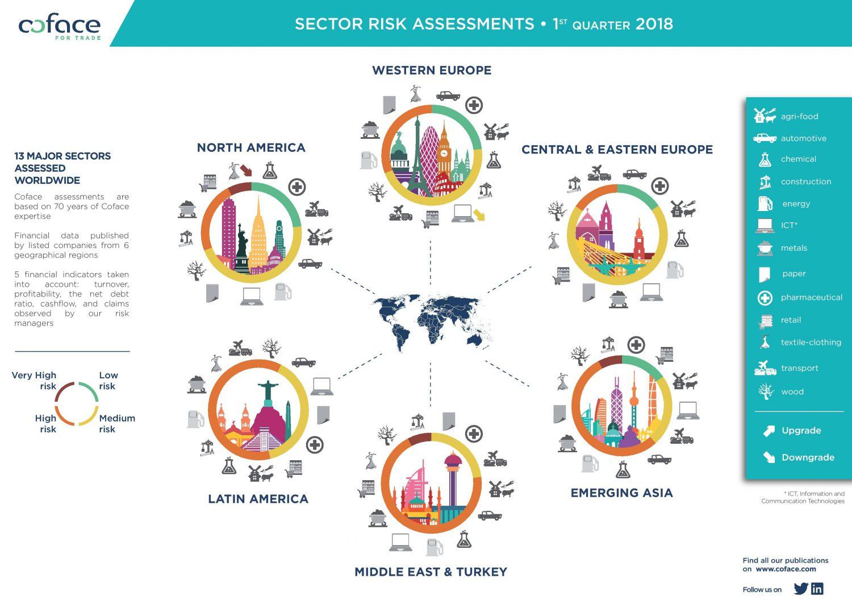 Coface - Valutazione rischio Paese e settoriale - I trimestre 2018 Imc