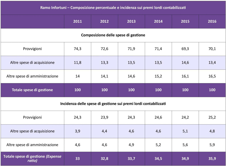 IVASS - Infortuni - Costi Gestione 11-16 IMC